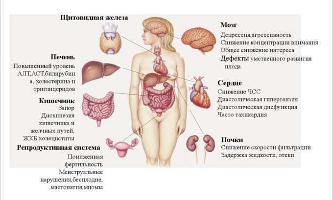 При избытке трийодтиронина происходит истощение организма, чрезмерное истощение сердечно-сосудистой системы, неврологические расстройства и др
