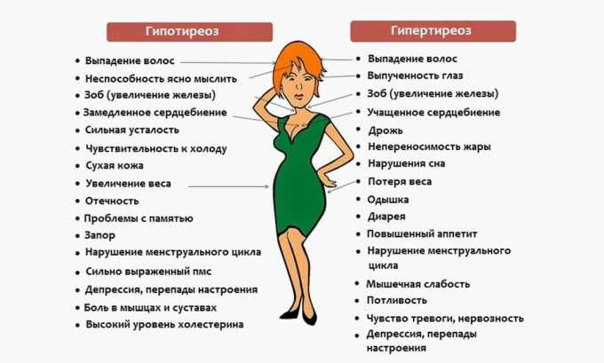 Сравнение симптомов гипотиреоза и гипертиреоза