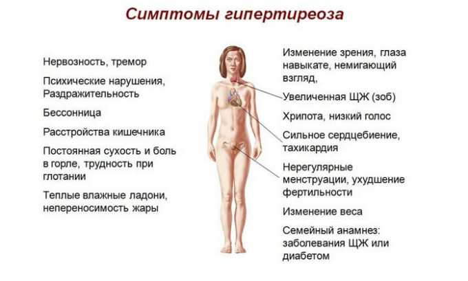 Длительный прием гормонального препарата может спровоцировать развитие неврологических осложнений и нарушений гормонального фона, включая гипотиреоз