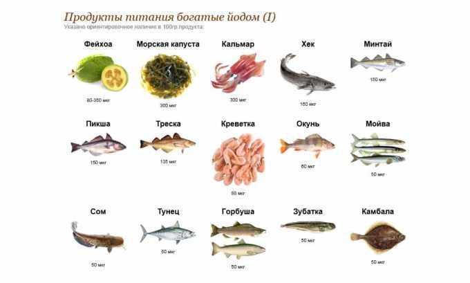 Богаты природным минералом рыба и морепродукты. Например, 2-3 трески среднего размера содержат суточную норму