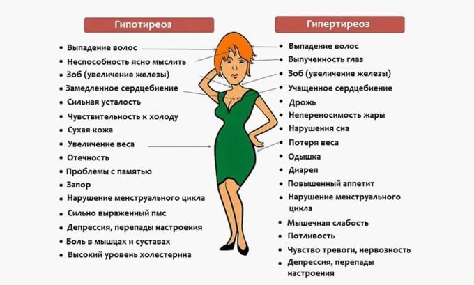 Сравнение симптомов при различных дисфункциях щитовидной железы