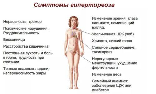 Гормональный сбой у женщин  причины симптомы и лечение