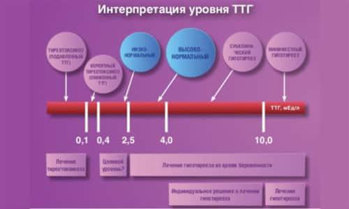 Конечная причина, по которой развивается приобретенный гипотиреоз, заключается в нарушении секреции гормонов щитовидной железы