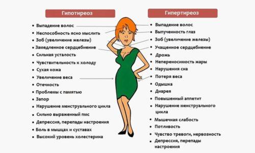 Женщинам при прогрессировании у них гипотиреоза свойственны значительные нарушения месячного цикла
