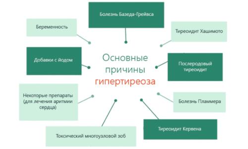 Перечень предпосылок, при которых появляется заболевание, обширен. Патологии свойственен и наследственный фактор
