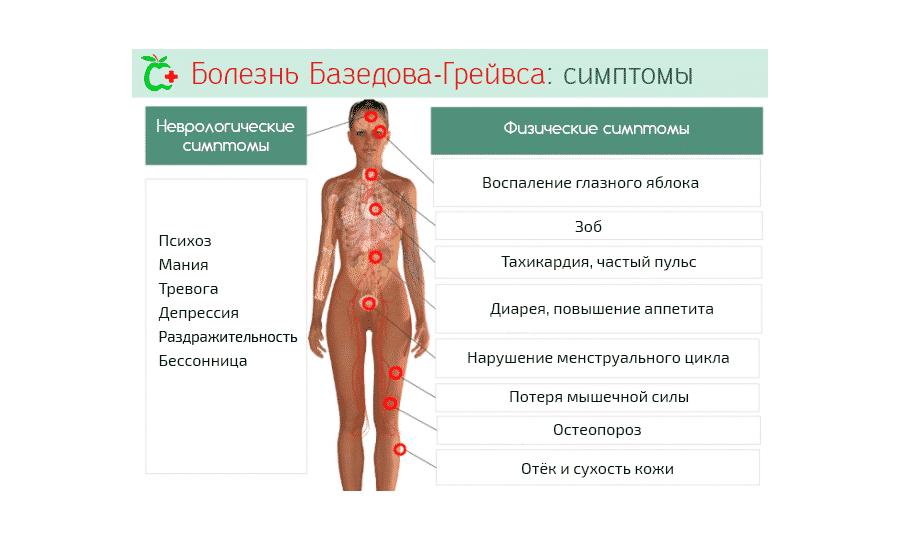 Повышенный уровень АТ к РТТГ - показатель Базедовой болезни. Он анализируется при дифференциальной диагностике тиреотоксикоза