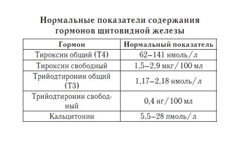 В первую очередь при диагностике состояния щитовидной железы необходимо выполнить анализ на уровень ТТГ (тиреотропный гормон), количество общего и свободного Т3 (трийодтиронина) и Т4 (тироксина)