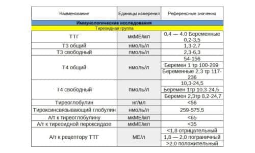 В III триместре количество свободного Т4 может быть уменьшено при норме ТТГ