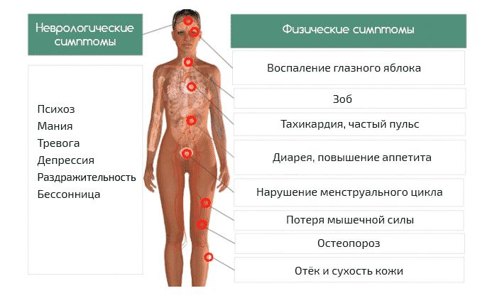 Диагноз болезни по симптомам
