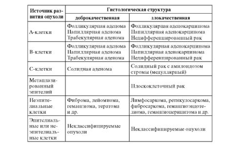 Классификация опухолей щитовидной железы