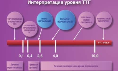 Так как стимуляция отсутствует, снижается уровень Т4 и Т3, выявляется развитие гипотиреоза вторичной формы