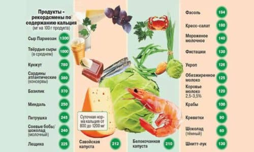 В меню больного после операции должны преобладать продукты с повышенным содержанием кальция