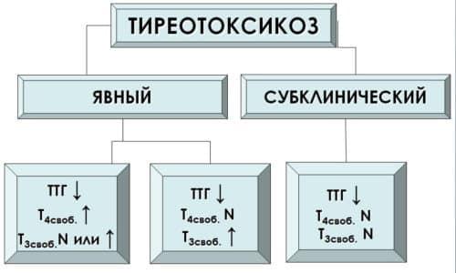 Виды тиреотоксикоза различают по интенсивности клинических проявлений
