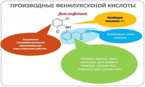 Диклофенак является производным фенилуксусной кислоты, при попадании в организм он угнетает активность циклооксигеназы
